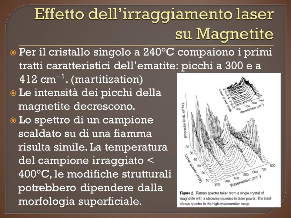  Per il cristallo singolo a 240°C compaiono i primi tratti caratteristici dell'ematite: picchi a 300 e a 412 cm − 1. (martitization)  Le intensità d