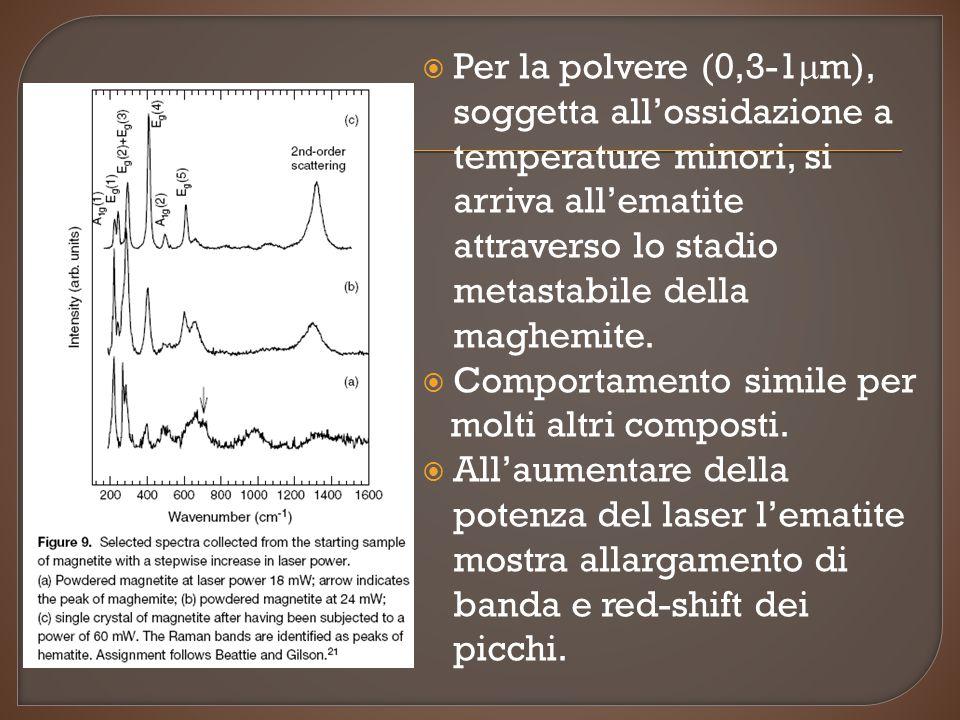  Per la polvere (0,3-1  m), soggetta all'ossidazione a temperature minori, si arriva all'ematite attraverso lo stadio metastabile della maghemite. 