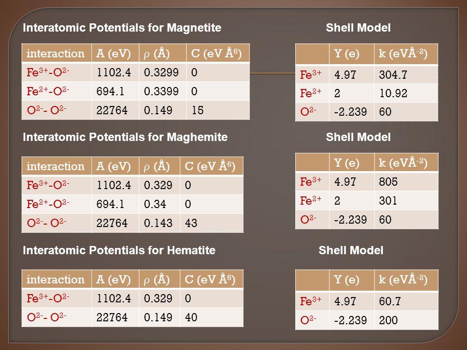 Y (e)k (eVÅ -2 ) Fe 3+ 4.9760.7 O 2- -2.239200 Y (e)k (eVÅ -2 ) Fe 3+ 4.97805 Fe 2+ 2301 O 2- -2.23960 Y (e)k (eVÅ -2 ) Fe 3+ 4.97304.7 Fe 2+ 210.92 O