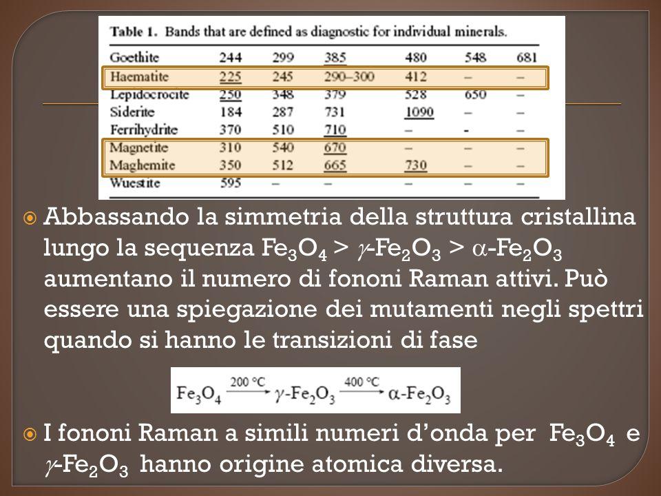  Abbassando la simmetria della struttura cristallina lungo la sequenza Fe 3 O 4 >  -Fe 2 O 3 >  -Fe 2 O 3 aumentano il numero di fononi Raman attivi.