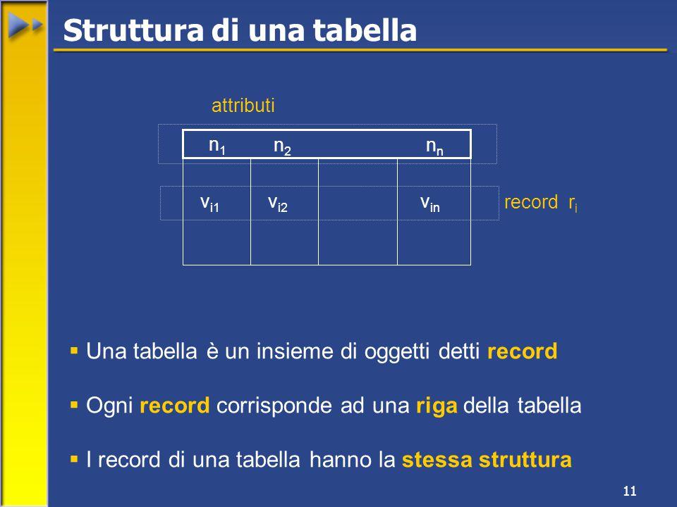 11 n1n1 n n2n2 v i1 v i2 vinvin record r i attributi  Una tabella è un insieme di oggetti detti record  Ogni record corrisponde ad una riga della tabella  I record di una tabella hanno la stessa struttura Struttura di una tabella