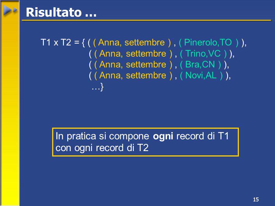 15 T1 x T2 = { ( ( Anna, settembre ), ( Pinerolo,TO ) ), ( ( Anna, settembre ), ( Trino,VC ) ), ( ( Anna, settembre ), ( Bra,CN ) ), ( ( Anna, settembre ), ( Novi,AL ) ), …} In pratica si compone ogni record di T1 con ogni record di T2 Risultato …
