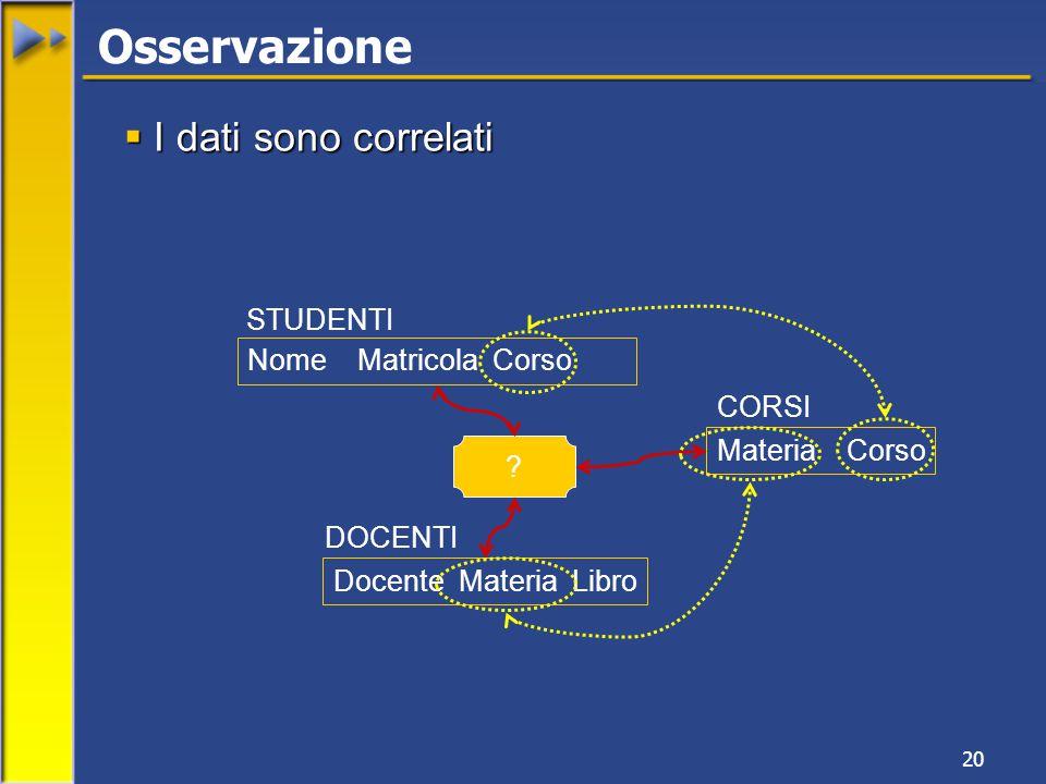 20  I dati sono correlati Nome Matricola Corso STUDENTI Docente Materia Libro DOCENTI Materia Corso CORSI .