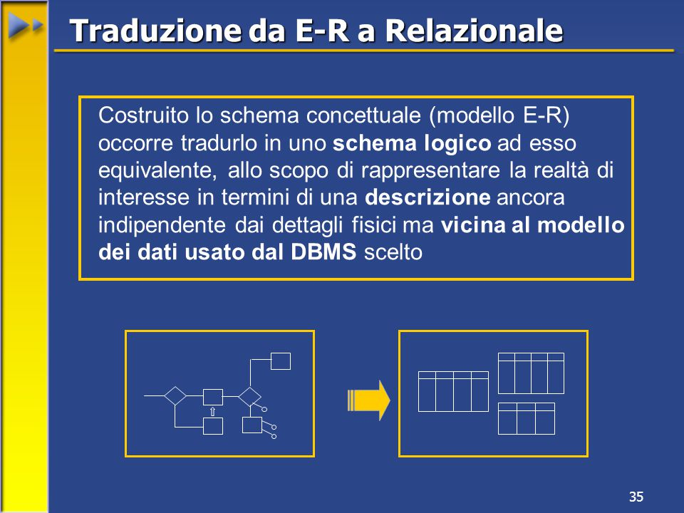 35 Traduzione da E-R a Relazionale Costruito lo schema concettuale (modello E-R) occorre tradurlo in uno schema logico ad esso equivalente, allo scopo di rappresentare la realtà di interesse in termini di una descrizione ancora indipendente dai dettagli fisici ma vicina al modello dei dati usato dal DBMS scelto