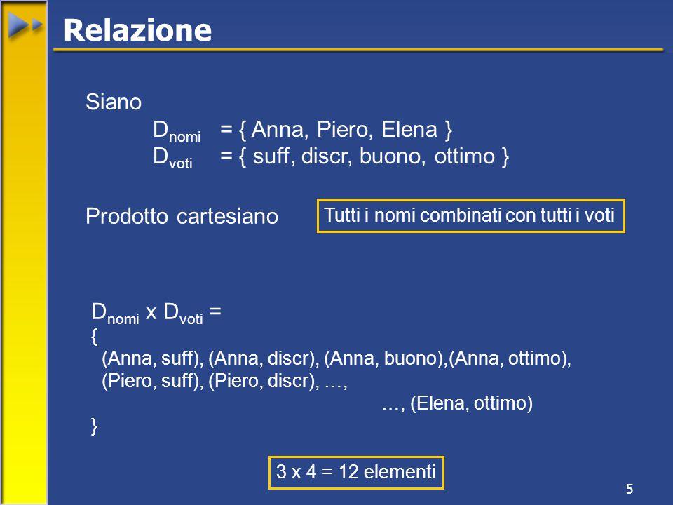 5 Relazione Siano D nomi = { Anna, Piero, Elena } D voti = { suff, discr, buono, ottimo } D nomi x D voti = { (Anna, suff), (Anna, discr), (Anna, buono),(Anna, ottimo), (Piero, suff), (Piero, discr), …, …, (Elena, ottimo) } Prodotto cartesiano 3 x 4 = 12 elementi Tutti i nomi combinati con tutti i voti