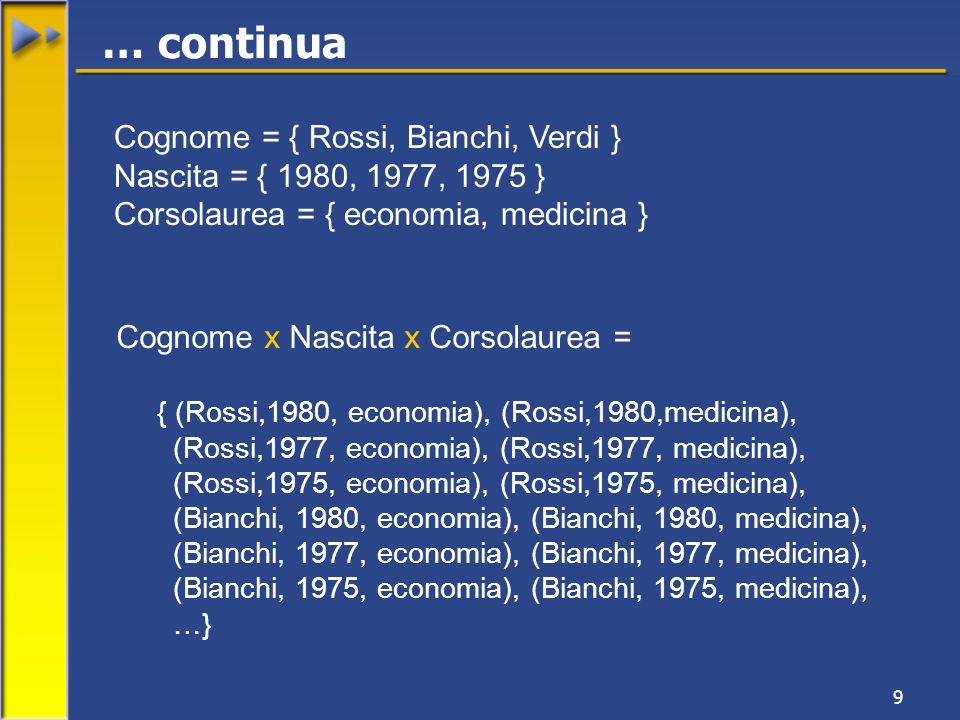 9 Cognome = { Rossi, Bianchi, Verdi } Nascita = { 1980, 1977, 1975 } Corsolaurea = { economia, medicina } Cognome x Nascita x Corsolaurea = { (Rossi,1980, economia), (Rossi,1980,medicina), (Rossi,1977, economia), (Rossi,1977, medicina), (Rossi,1975, economia), (Rossi,1975, medicina), (Bianchi, 1980, economia), (Bianchi, 1980, medicina), (Bianchi, 1977, economia), (Bianchi, 1977, medicina), (Bianchi, 1975, economia), (Bianchi, 1975, medicina), …} … continua