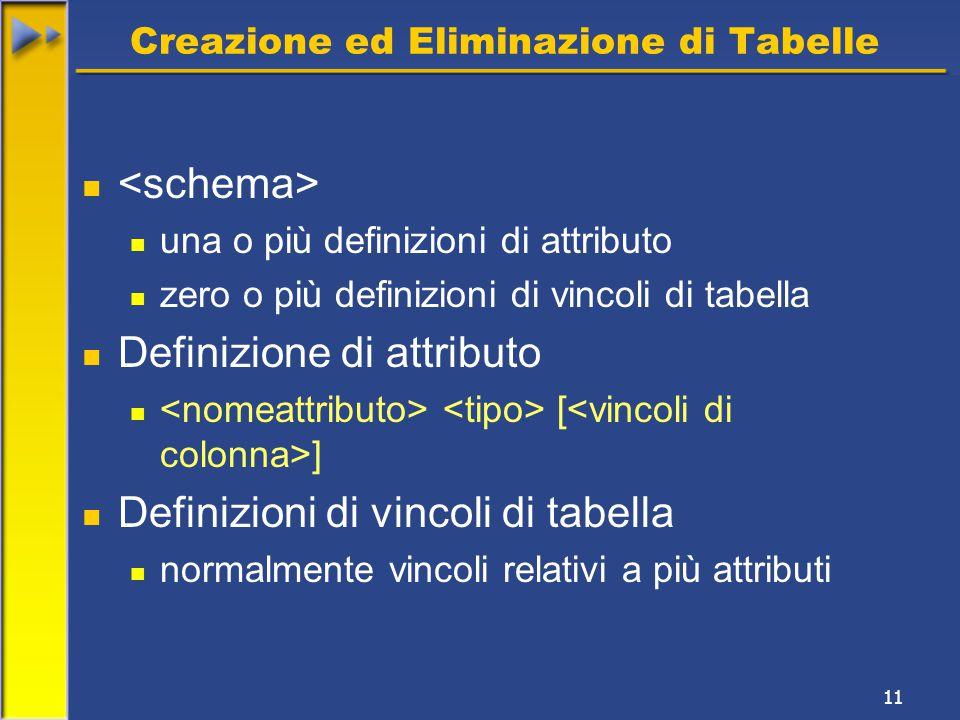 11 Creazione ed Eliminazione di Tabelle una o più definizioni di attributo zero o più definizioni di vincoli di tabella Definizione di attributo [ ] Definizioni di vincoli di tabella normalmente vincoli relativi a più attributi
