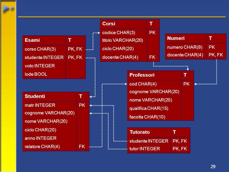 29 TutoratoT studente INTEGERPK, FK tutor INTEGERPK, FK StudentiT matr INTEGERPK cognome VARCHAR(20) nome VARCHAR(20) ciclo CHAR(20) anno INTEGER relatore CHAR(4)FK ProfessoriT cod CHAR(4)PK cognome VARCHAR(20) nome VARCHAR(20) qualifica CHAR(15) facolta CHAR(10) EsamiT corso CHAR(3)PK, FK studente INTEGERPK, FK voto INTEGER lode BOOL CorsiT codice CHAR(3)PK titolo VARCHAR(20) ciclo CHAR(20) docente CHAR(4)FK NumeriT numero CHAR(9)PK docente CHAR(4)PK, FK