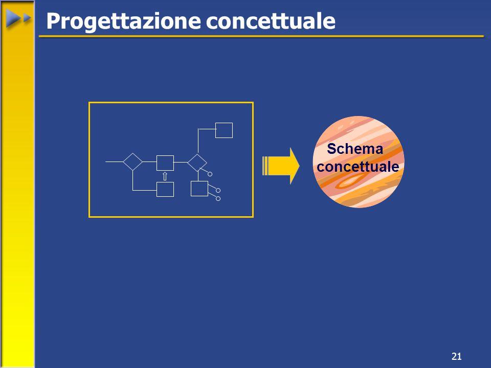 21 Progettazione concettuale Schema concettuale