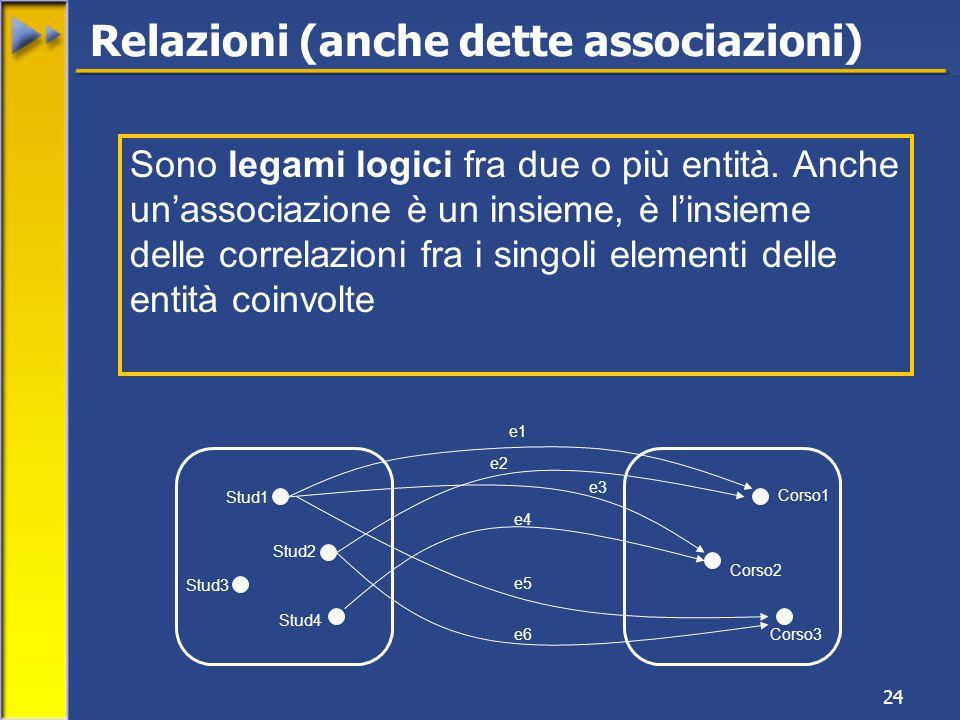 24 Relazioni (anche dette associazioni) Sono legami logici fra due o più entità.