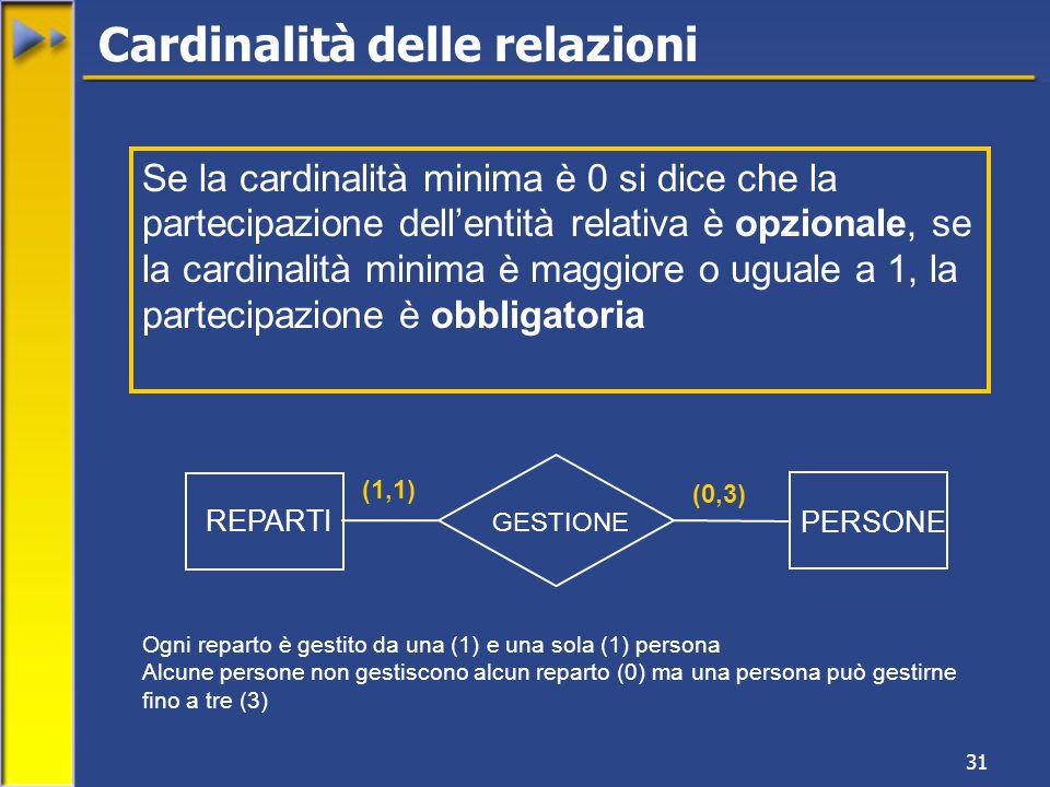 31 REPARTI PERSONE GESTIONE (1,1) (0,3) Ogni reparto è gestito da una (1) e una sola (1) persona Alcune persone non gestiscono alcun reparto (0) ma una persona può gestirne fino a tre (3) Cardinalità delle relazioni Se la cardinalità minima è 0 si dice che la partecipazione dell'entità relativa è opzionale, se la cardinalità minima è maggiore o uguale a 1, la partecipazione è obbligatoria