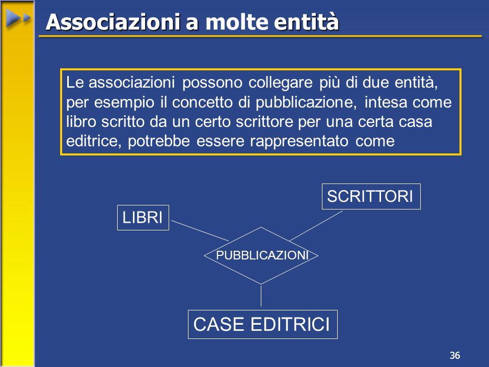 36 Associazioni a entità Associazioni a molte entità LIBRI SCRITTORI CASE EDITRICI PUBBLICAZIONI Le associazioni possono collegare più di due entità, per esempio il concetto di pubblicazione, intesa come libro scritto da un certo scrittore per una certa casa editrice, potrebbe essere rappresentato come