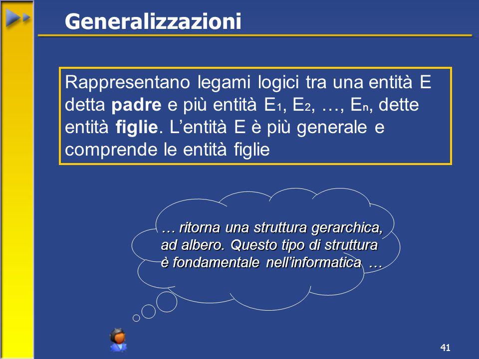 41 Generalizzazioni Rappresentano legami logici tra una entità E detta padre e più entità E 1, E 2, …, E n, dette entità figlie.