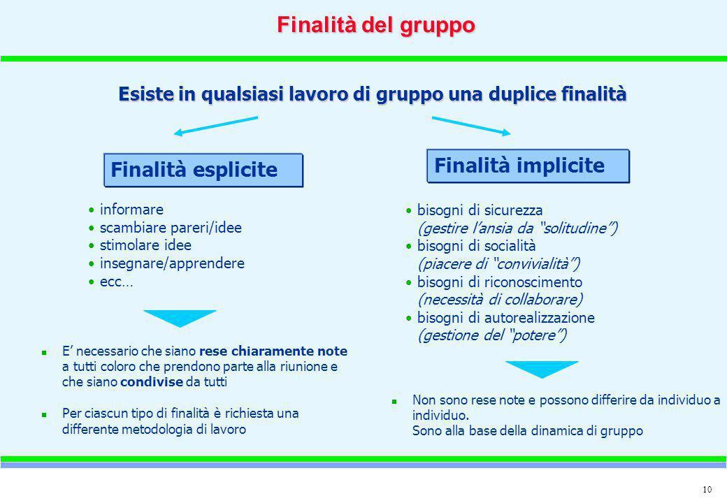 10 Esiste in qualsiasi lavoro di gruppo una duplice finalità Finalità esplicite Finalità implicite informare scambiare pareri/idee stimolare idee inse