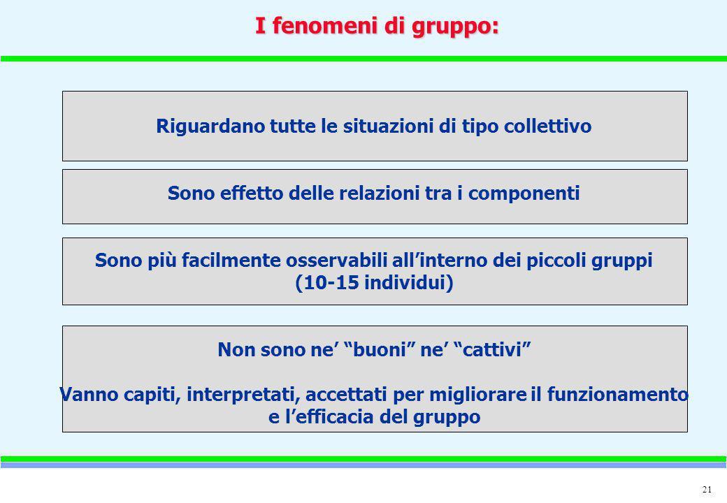 21 I fenomeni di gruppo: Riguardano tutte le situazioni di tipo collettivo Sono effetto delle relazioni tra i componenti Sono più facilmente osservabi