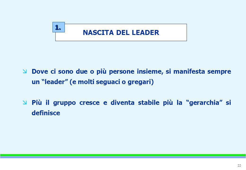 """22 æDove ci sono due o più persone insieme, si manifesta sempre un """"leader"""" (e molti seguaci o gregari) æPiù il gruppo cresce e diventa stabile più la"""