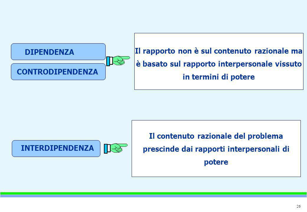 26 DIPENDENZA CONTRODIPENDENZA INTERDIPENDENZA Il rapporto non è sul contenuto razionale ma è basato sul rapporto interpersonale vissuto in termini di