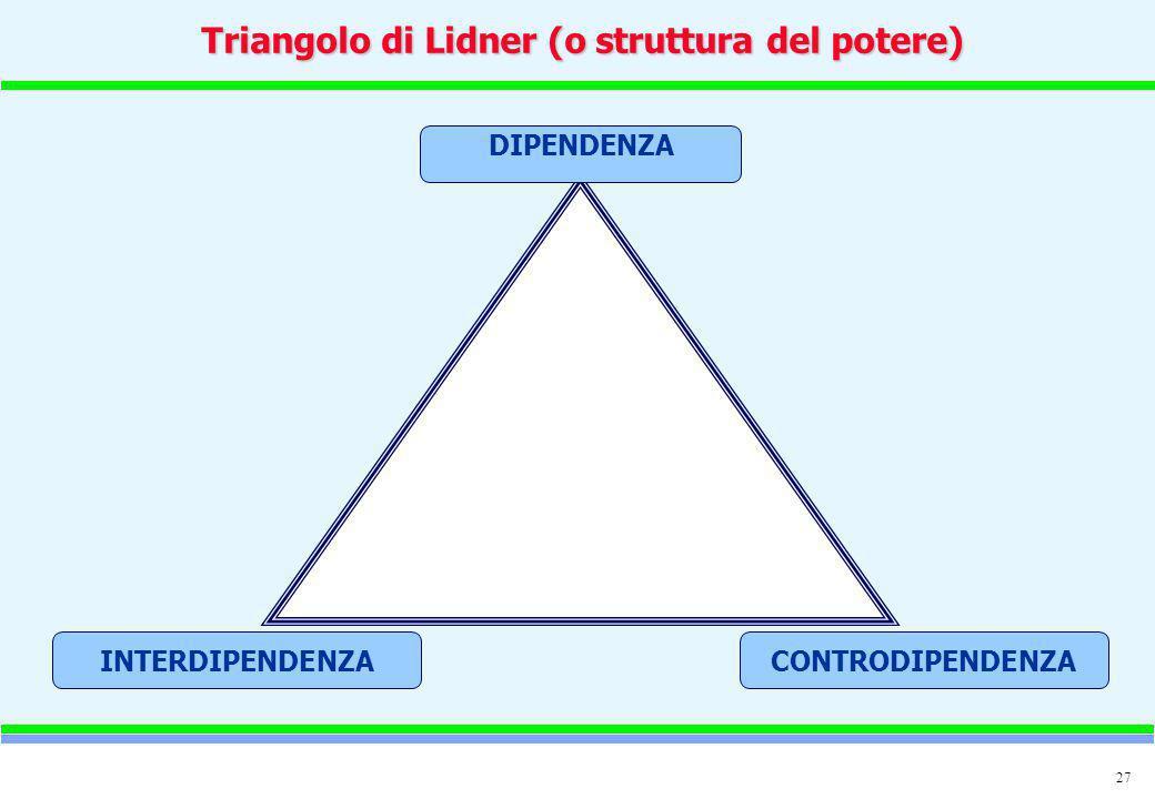 27 DIPENDENZA INTERDIPENDENZA CONTRODIPENDENZA Triangolo di Lidner (o struttura del potere)