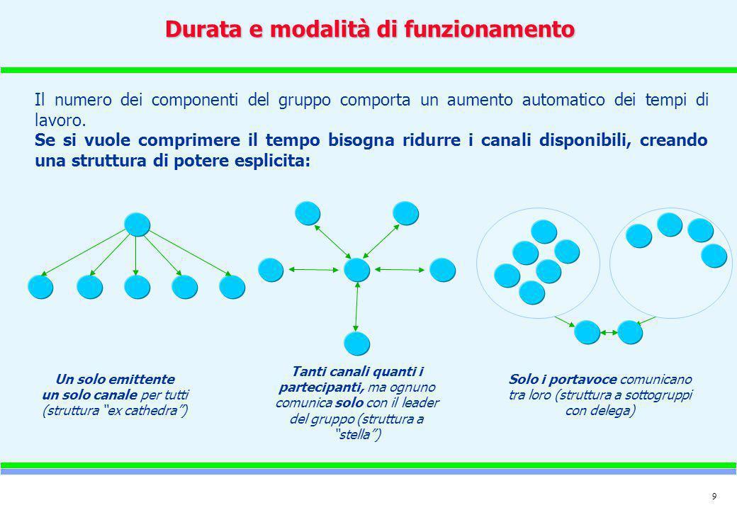 9 Durata e modalità di funzionamento Il numero dei componenti del gruppo comporta un aumento automatico dei tempi di lavoro. Se si vuole comprimere il