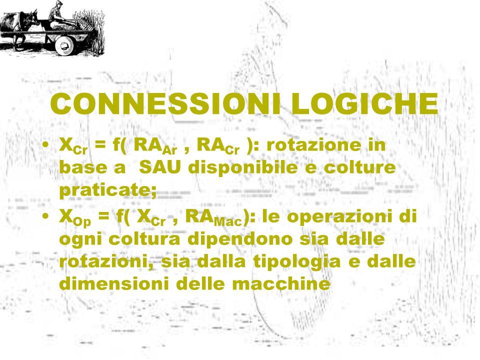 CONNESSIONI LOGICHE X Cr = f( RA Ar, RA Cr ): rotazione in base a SAU disponibile e colture praticate; X Op = f( X Cr, RA Mac ): le operazioni di ogni coltura dipendono sia dalle rotazioni, sia dalla tipologia e dalle dimensioni delle macchine