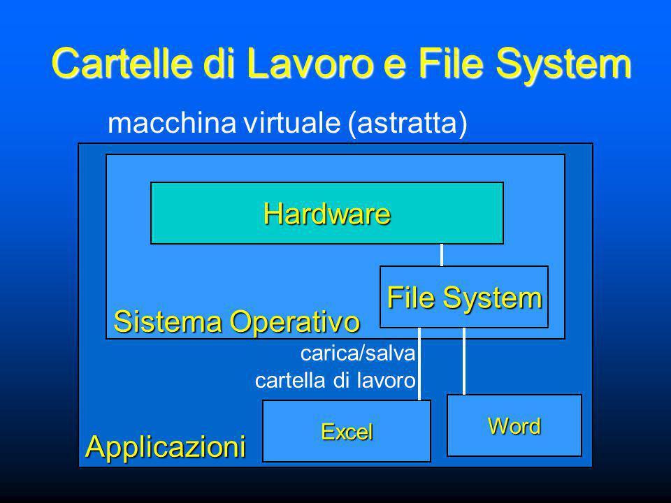 Applicazioni Sistema Operativo Hardware macchina virtuale (astratta) File System Excel Word carica/salva cartella di lavoro Cartelle di Lavoro e File System