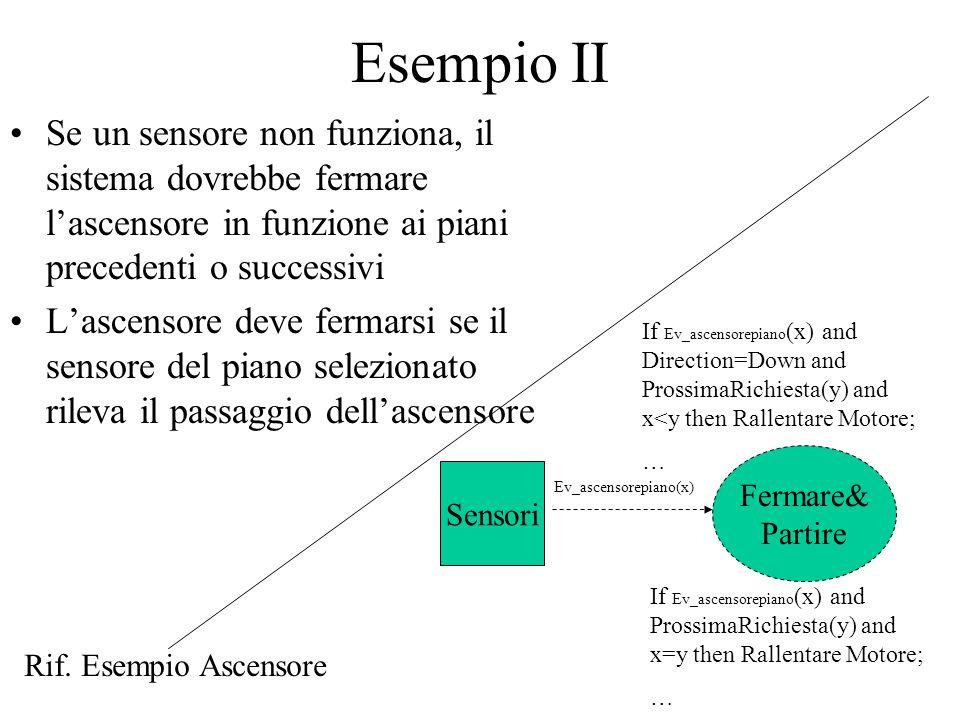 Esempio II Se un sensore non funziona, il sistema dovrebbe fermare l'ascensore in funzione ai piani precedenti o successivi L'ascensore deve fermarsi se il sensore del piano selezionato rileva il passaggio dell'ascensore Fermare& Partire Sensori Ev_ascensorepiano(x) If Ev_ascensorepiano (x) and Direction=Down and ProssimaRichiesta(y) and x<y then Rallentare Motore; … If Ev_ascensorepiano (x) and ProssimaRichiesta(y) and x=y then Rallentare Motore; … Rif.