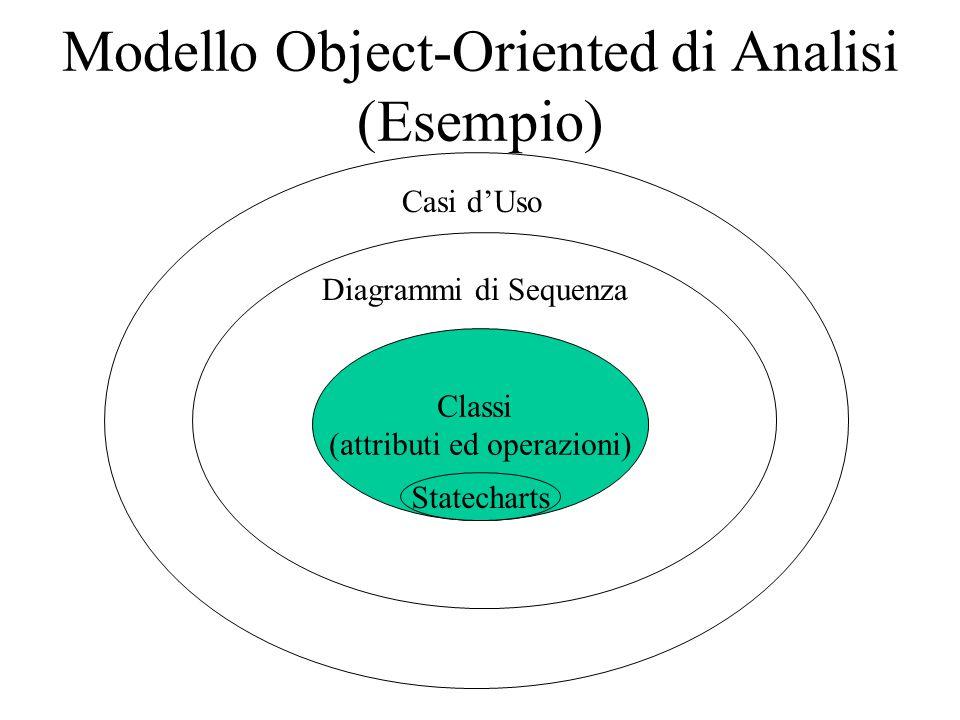 Modello Object-Oriented di Analisi (Esempio) Classi (attributi ed operazioni) Diagrammi di Sequenza Casi d'Uso Statecharts
