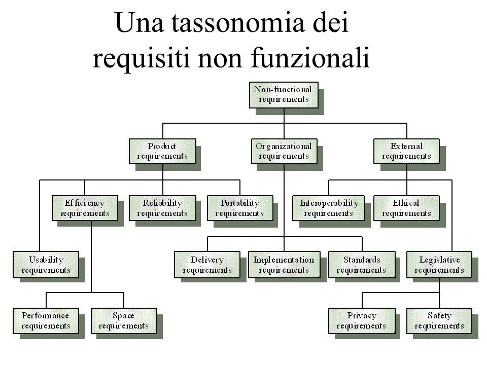 Una tassonomia dei requisiti non funzionali