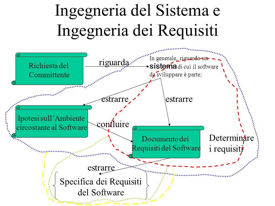 Ingegneria del Sistema e Ingegneria dei Requisiti Richiesta del Committente In generale, riguarda un sistema di cui il software da sviluppare è parte; Documento dei Requisiti del Software Specifica dei Requisiti del Software Ipotesi sull'Ambiente circostante al Software riguarda estrarre confluire estrarre Determinare i requisiti
