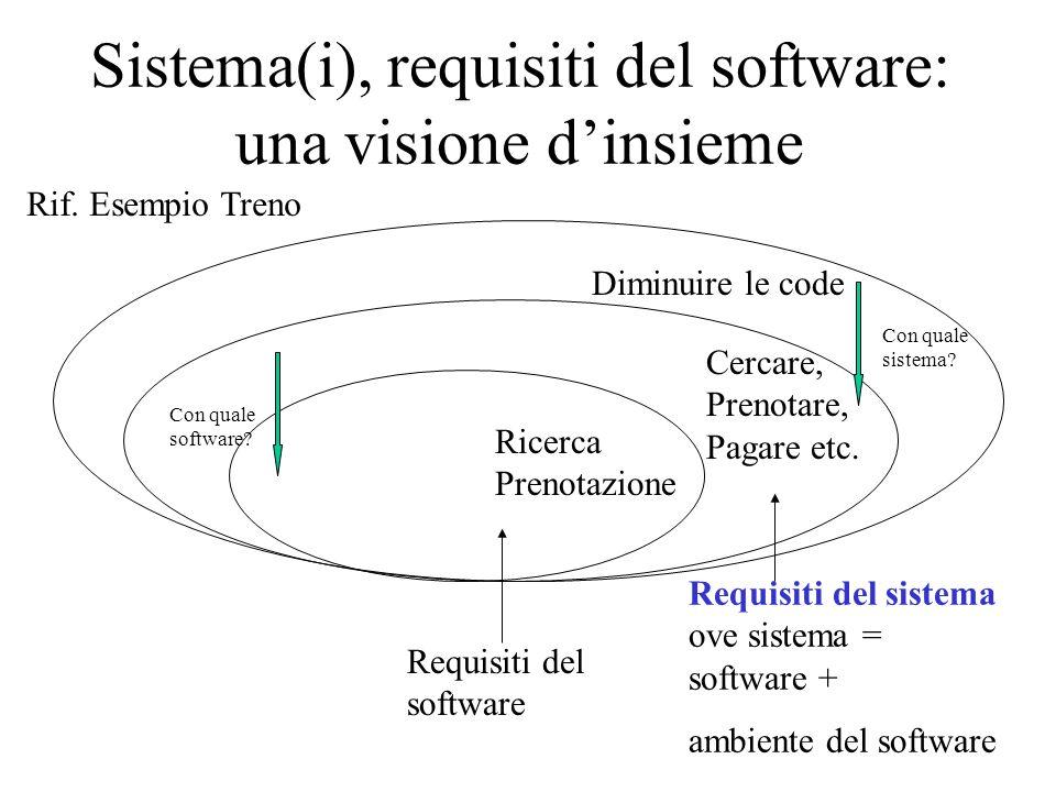 Sistema(i), requisiti del software: una visione d'insieme Diminuire le code Cercare, Prenotare, Pagare etc.