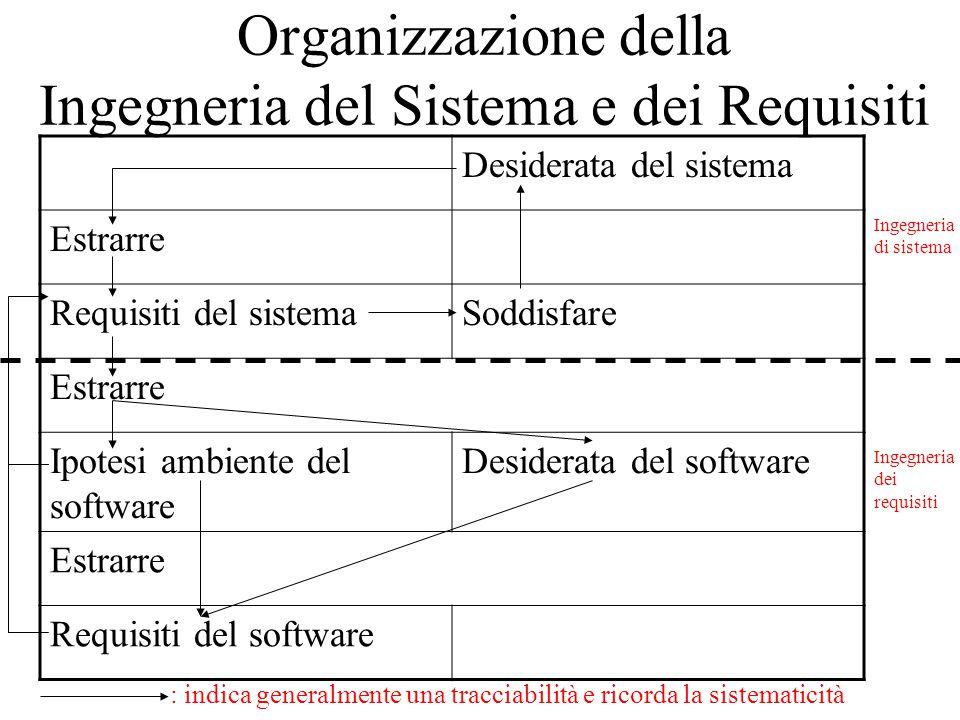 Organizzazione della Ingegneria del Sistema e dei Requisiti Desiderata del sistema Estrarre Requisiti del sistemaSoddisfare Estrarre Ipotesi ambiente