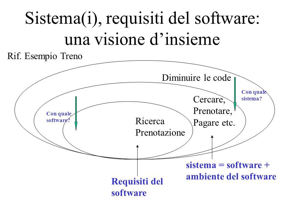 Sistema(i), requisiti del software: una visione d'insieme Diminuire le code Cercare, Prenotare, Pagare etc. Ricerca Prenotazione Con quale sistema? Co