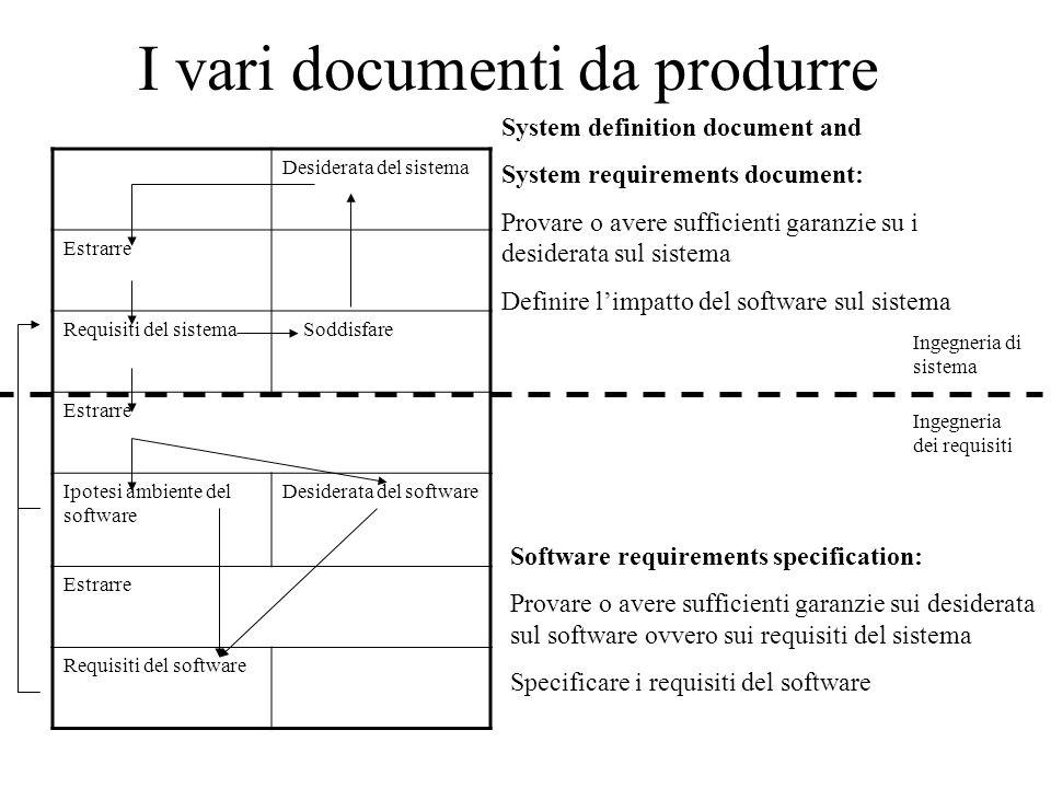 I vari documenti da produrre Desiderata del sistema Estrarre Requisiti del sistema Soddisfare Estrarre Ipotesi ambiente del software Desiderata del so