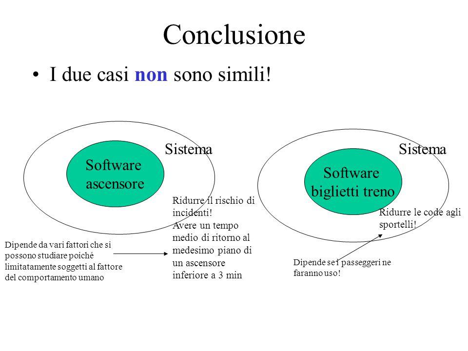 Conclusione I due casi non sono simili! Software ascensore Software biglietti treno Sistema Ridurre le code agli sportelli! Ridurre il rischio di inci