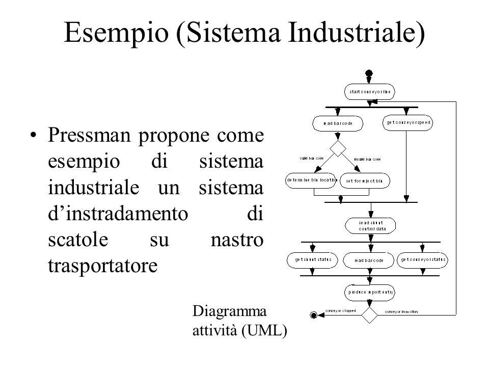 Esempio (Sistema Industriale) Pressman propone come esempio di sistema industriale un sistema d'instradamento di scatole su nastro trasportatore Diagramma attività (UML)