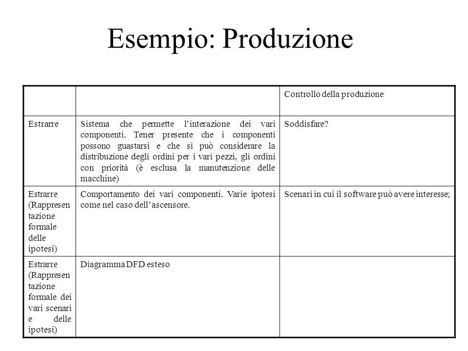 Esempio: Produzione Controllo della produzione EstrarreSistema che permette l'interazione dei vari componenti. Tener presente che i componenti possono