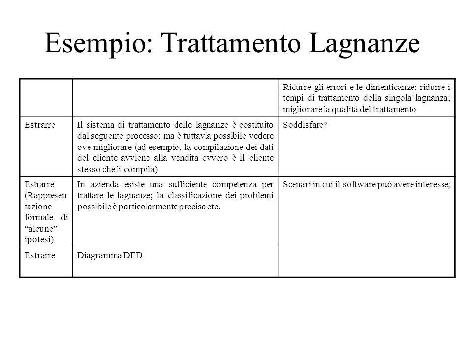 Esempio: Trattamento Lagnanze Ridurre gli errori e le dimenticanze; ridurre i tempi di trattamento della singola lagnanza; migliorare la qualità del t