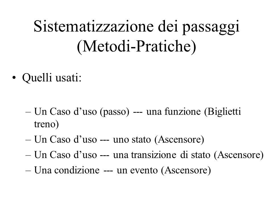 Sistematizzazione dei passaggi (Metodi-Pratiche) Quelli usati: –Un Caso d'uso (passo) --- una funzione (Biglietti treno) –Un Caso d'uso --- uno stato (Ascensore) –Un Caso d'uso --- una transizione di stato (Ascensore) –Una condizione --- un evento (Ascensore)