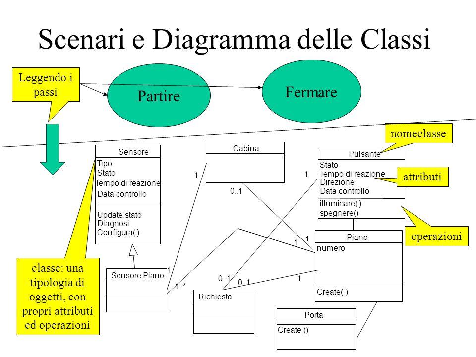 Scenari e Diagramma delle Classi Partire Sensore Piano 1 1..* Piano numero Create( ) 1 Pulsante Stato Tempo di reazione Direzione Data controllo illum