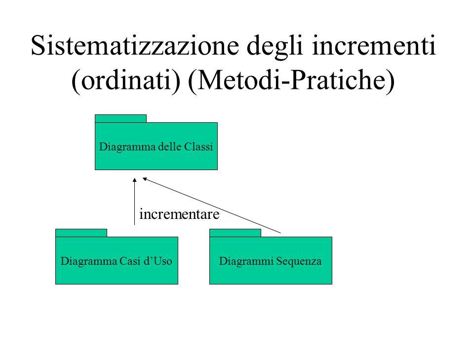 Sistematizzazione degli incrementi (ordinati) (Metodi-Pratiche) Diagramma delle Classi Diagramma Casi d'UsoDiagrammi Sequenza incrementare
