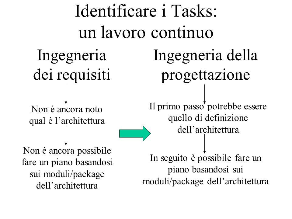 Identificare i Tasks: un lavoro continuo Ingegneria dei requisiti Non è ancora noto qual è l'architettura Non è ancora possibile fare un piano basandosi sui moduli/package dell'architettura Ingegneria della progettazione Il primo passo potrebbe essere quello di definizione dell'architettura In seguito è possibile fare un piano basandosi sui moduli/package dell'architettura