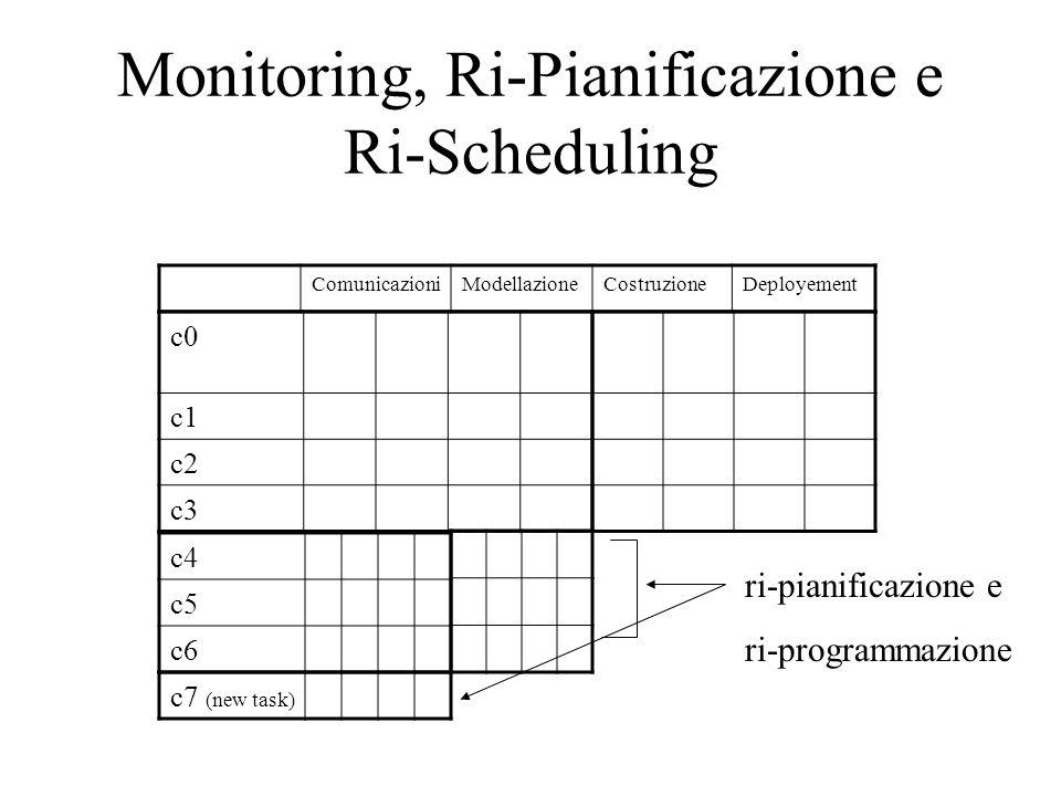 Monitoring, Ri-Pianificazione e Ri-Scheduling ComunicazioniModellazioneCostruzioneDeployement c0 c1 c2 c3 c4 c5 c6 ri-pianificazione e ri-programmazione c7 (new task)