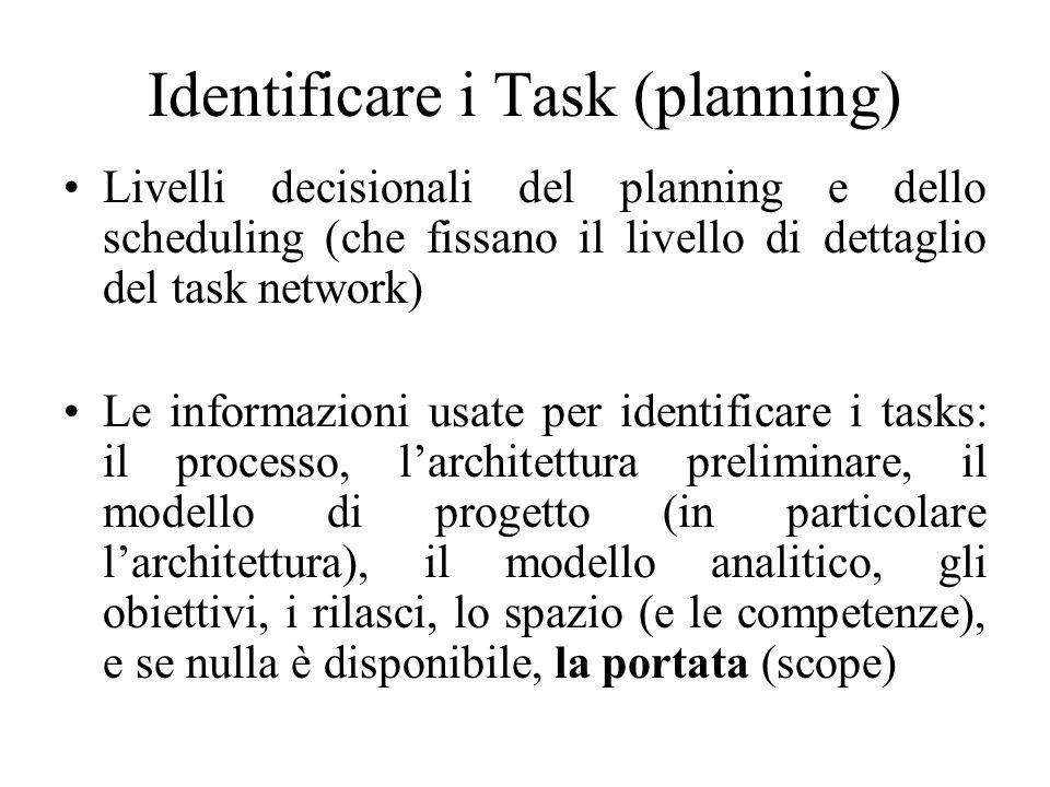 WBS Tasks indipendenti dal progetto Tasks dipendenti dal progetto
