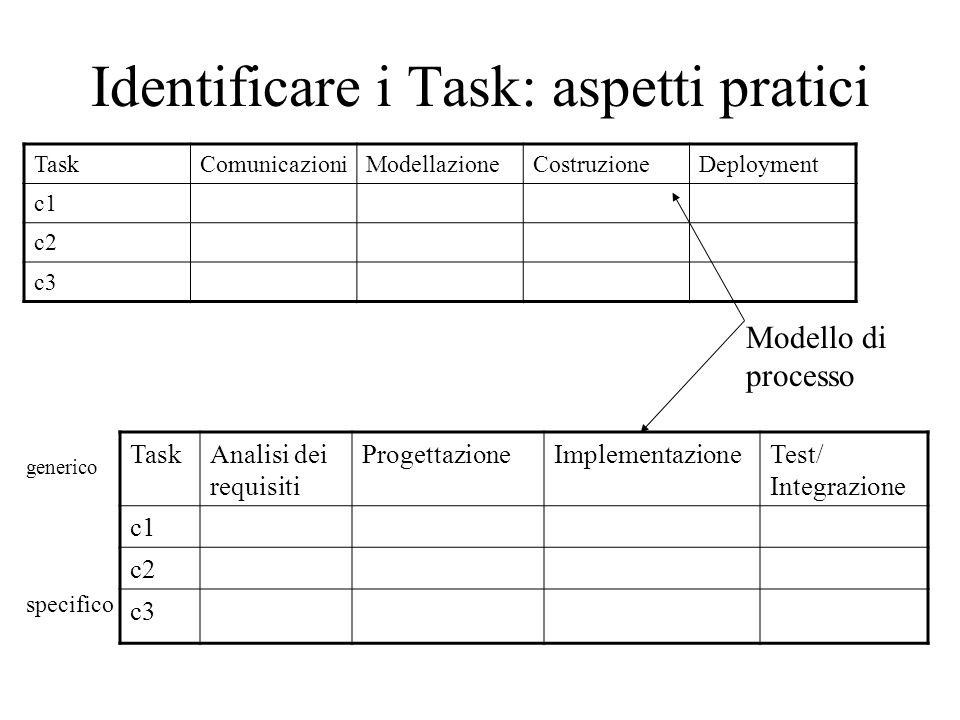 Identificare i Task: aspetti pratici TaskComunicazioniModellazioneCostruzioneDeployment c1 c2 c3 Modello di processo TaskAnalisi dei requisiti ProgettazioneImplementazioneTest/ Integrazione c1 c2 c3 specifico generico