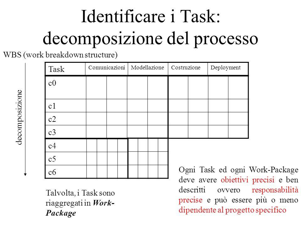 Identificare i Task: decomposizione suggerita dai casi d'uso Tasks: Raffinare i casi d'uso Partire, Fermare, Chiudere Porte e Aprire Porte su Passaggio Raffinare i casi d'uso Richiedere Ascensore e Richiedere Piano
