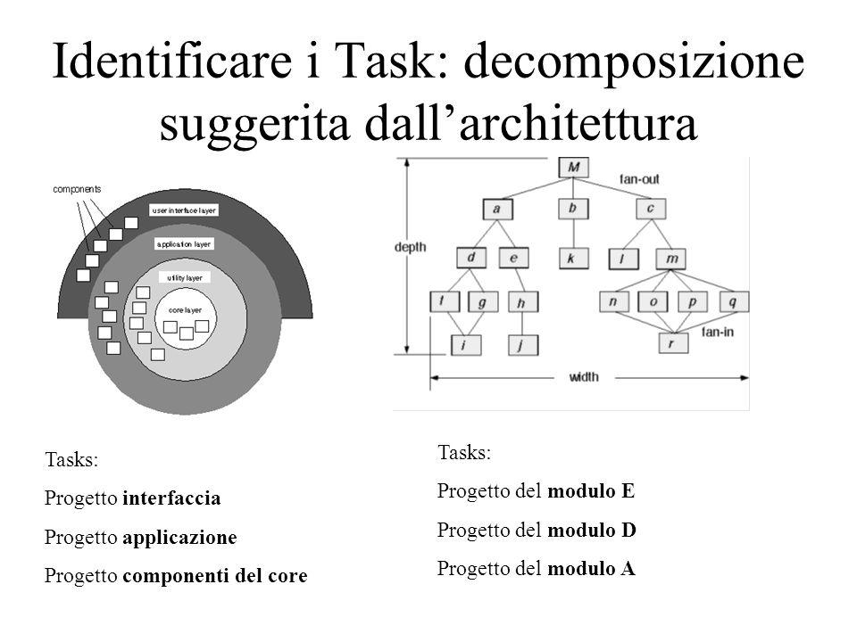 Identificare i Task: decomposizione suggerita dall'architettura Tasks: Progetto interfaccia Progetto applicazione Progetto componenti del core Tasks: Progetto del modulo E Progetto del modulo D Progetto del modulo A