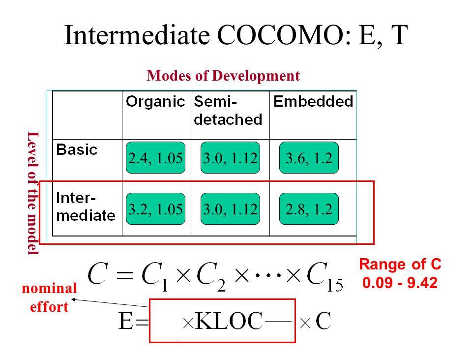 Intermediate COCOMO: E, T Modes of Development Level of the model 2.4, 1.053.0, 1.123.6, 1.2 2.8, 1.23.0, 1.123.2, 1.05 Range of C 0.09 - 9.42 nominal