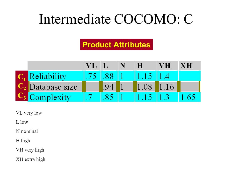 Intermediate COCOMO: C Product Attributes C1C2C3C1C2C3 VL very low L low N nominal H high VH very high XH extra high