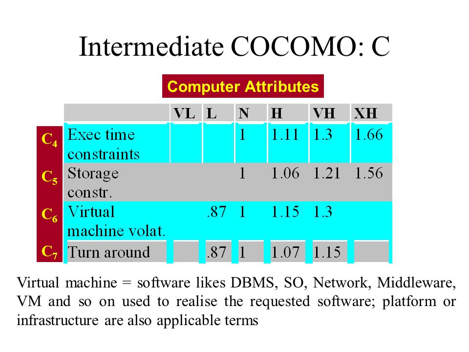 Intermediate COCOMO: C Computer Attributes C4C5C6C7C4C5C6C7 Virtual machine = software likes DBMS, SO, Network, Middleware, VM and so on used to reali