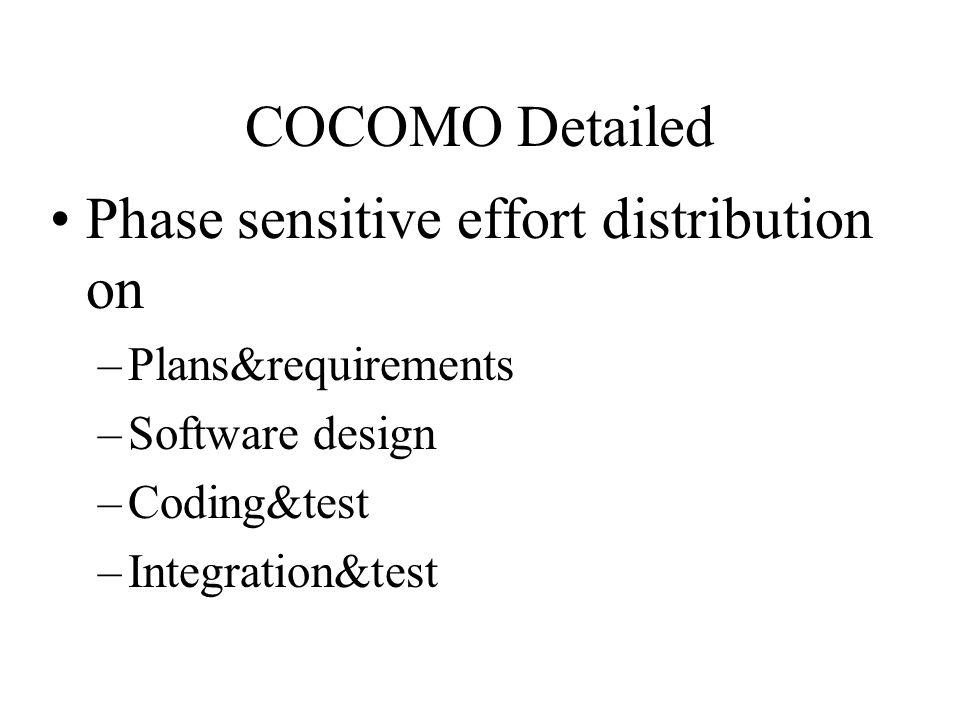 COCOMO Detailed Phase sensitive effort distribution on –Plans&requirements –Software design –Coding&test –Integration&test
